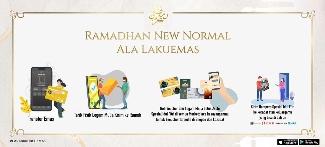 RAMADHAN NEW NORMAL ALA LAKUEMAS